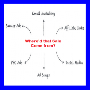 How to Track Affiliate Sales, Advertising ROI, and Conversion Tracking